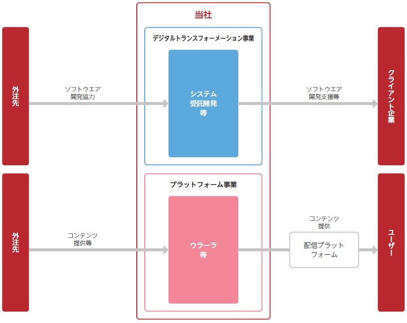 Sharing Innovations(4178)IPO事業系統図