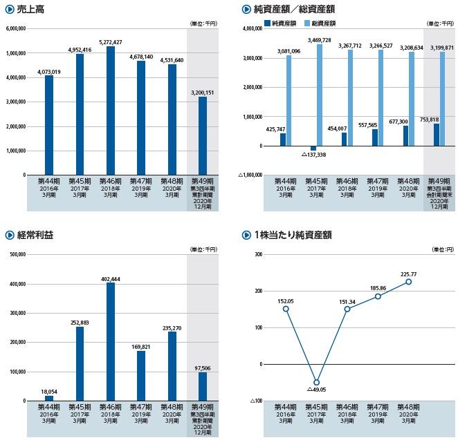 シキノハイテック(6614)IPO売上高及び経常利益