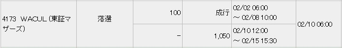 WACUL(4173)IPO落選みずほ証券