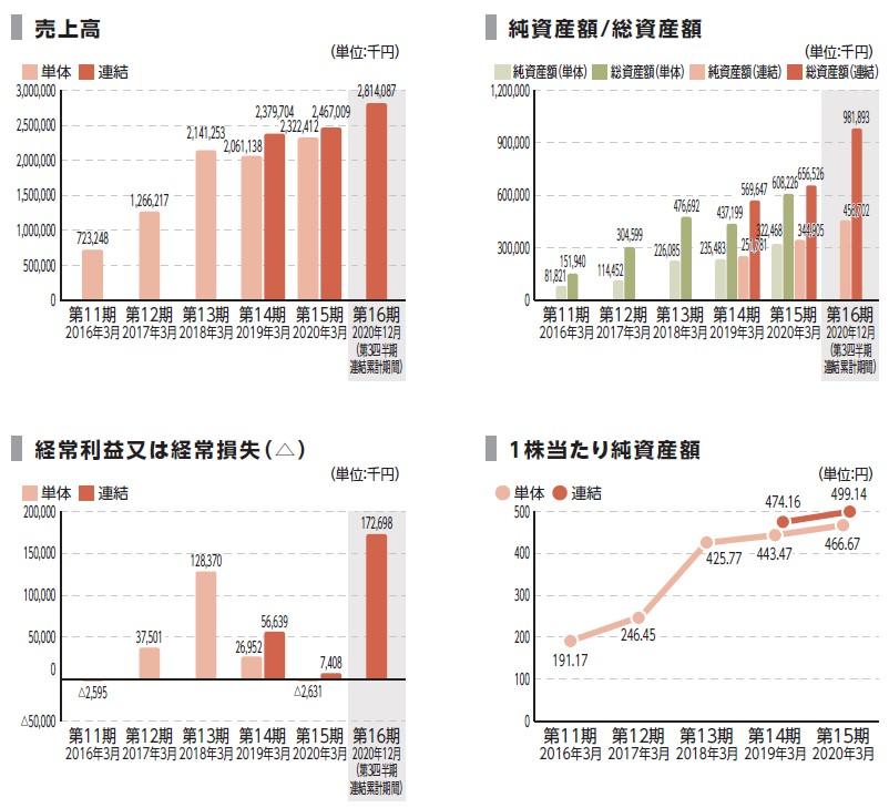 アイ・パートナーズフィナンシャル(7345)IPO売上高及び経常損益