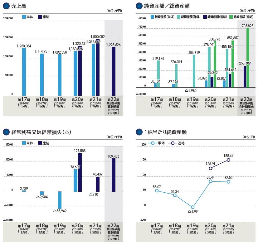 ディマージシェア(4195)IPO売上高及び経常損益