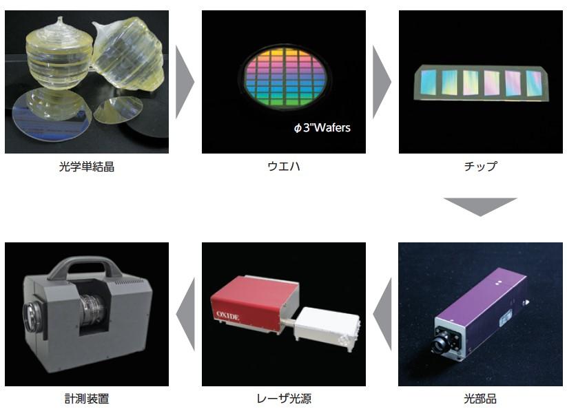 オキサイド(6521)IPO光計測・新領域事業