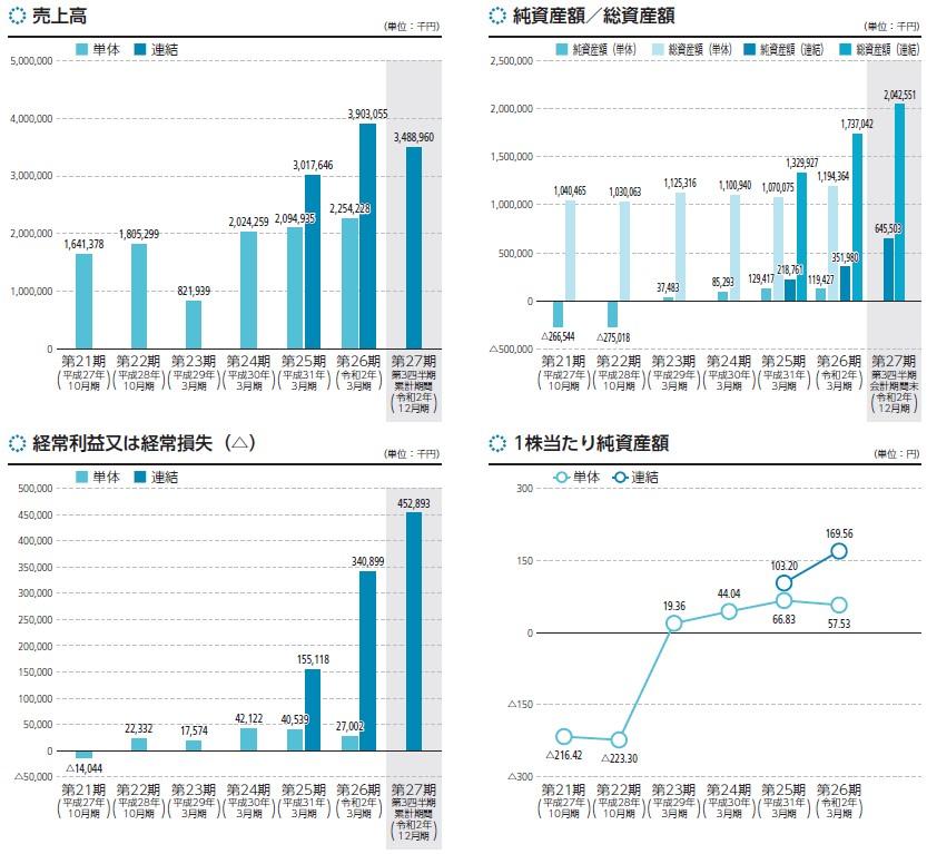 ファブリカコミュニケーションズ(4193)IPO売上高及び経常損益
