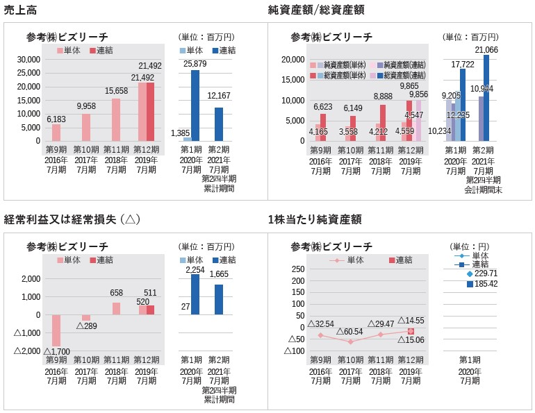 ビジョナル(4194)IPO売上高及び経常損益