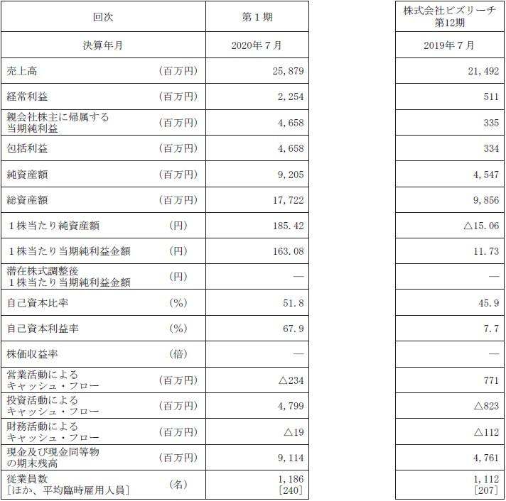 ビジョナル(4194)IPO経営指標