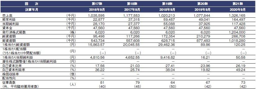 ネオマーケティング(4196)IPO経営指標
