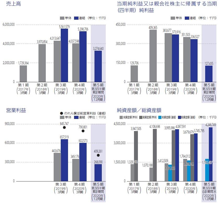 セルム(7367)IPO売上高及び営業利益