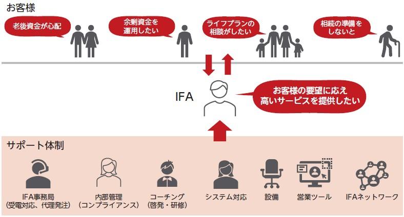 アイ・パートナーズフィナンシャル(7345)IPOIFAサポート