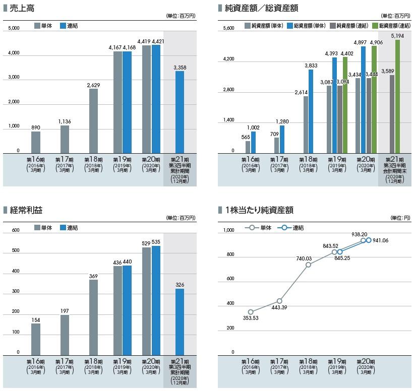 サイバートラスト(4498)IPO売上高及び経常利益2