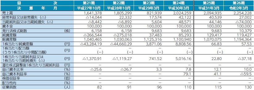 ファブリカコミュニケーションズ(4193)IPO経営指標