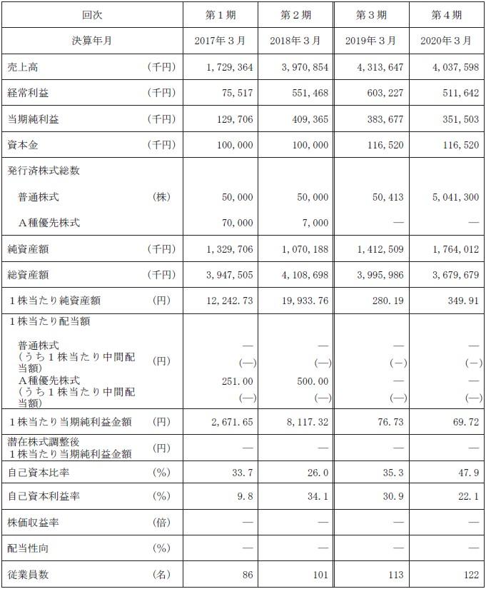 セルム(7367)IPO経営指標