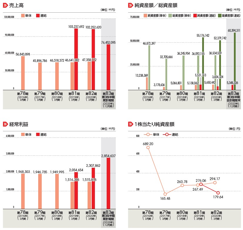 紀文食品(2933)IPO売上高及び経常利益