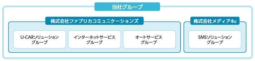 ファブリカコミュニケーションズ(4193)IPO事業内容