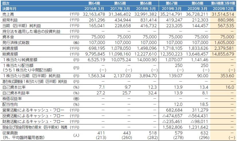 アイスコ(7698)IPO経営指標