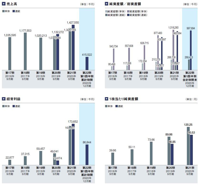 ネオマーケティング(4196)IPO売上高及び経常利益