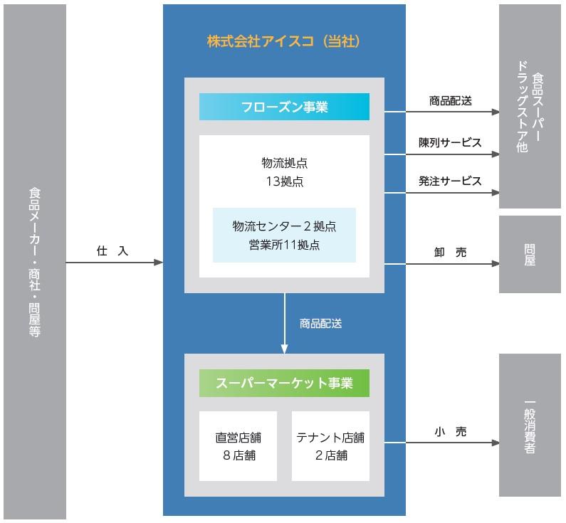 アイスコ(7698)IPO事業系統図