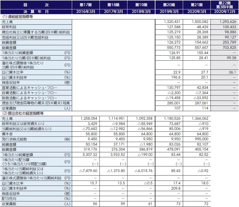 ディマージシェア(4195)IPO経営指標