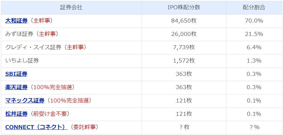 ココナラ(4176)IPO配分予想