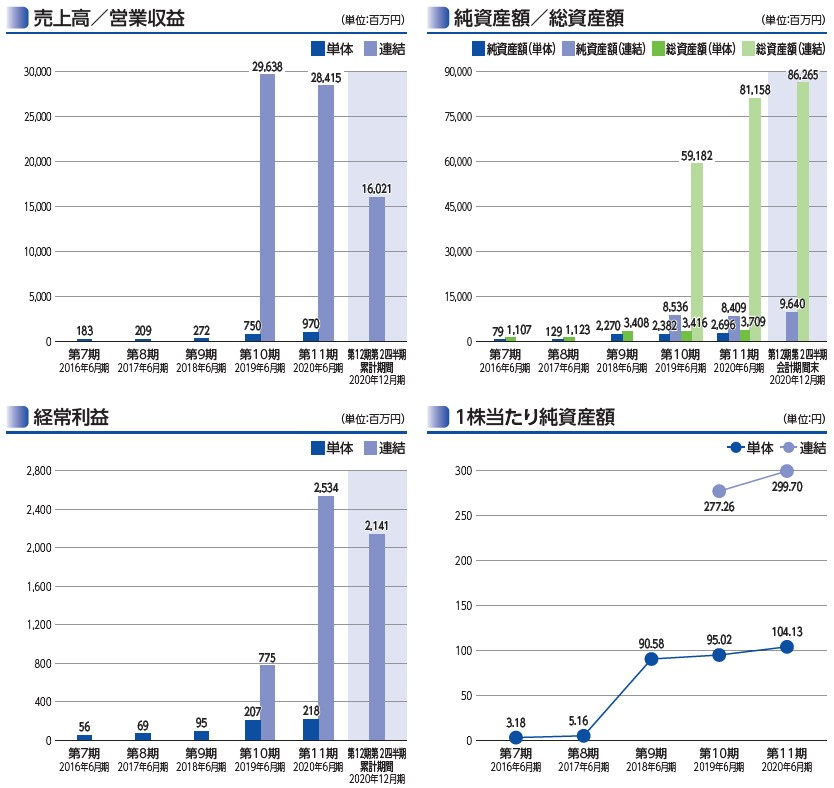 テスホールディングス(5074)IPO売上高及び経常利益