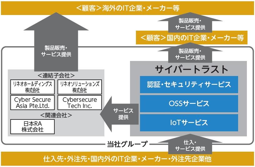 サイバートラスト(4498)IPO事業系統図2