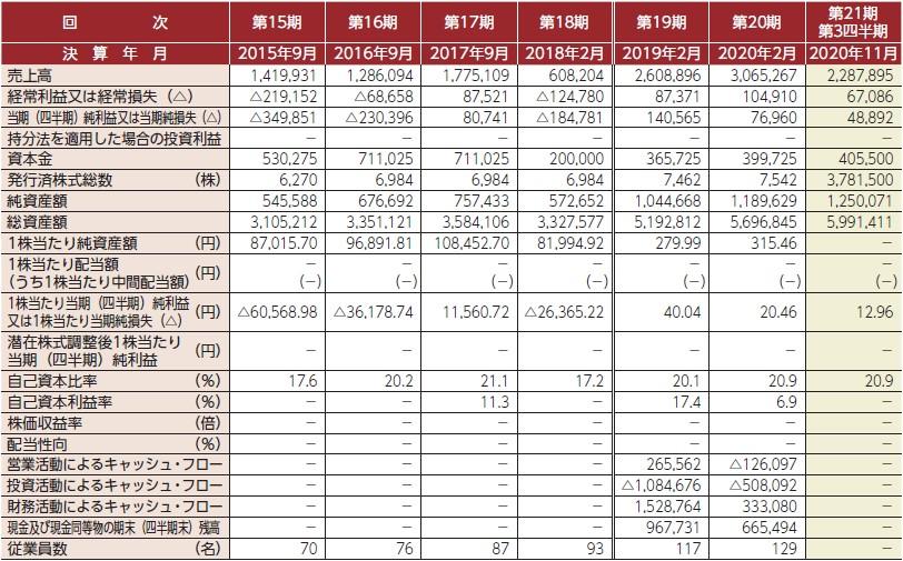 オキサイド(6521)IPO経営指標
