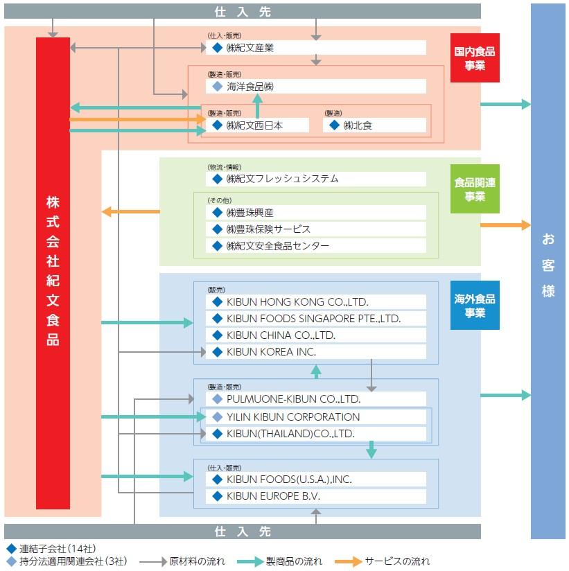 紀文食品(2933)IPO事業系統図