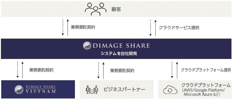 ディマージシェア(4195)IPOビジネスフロー