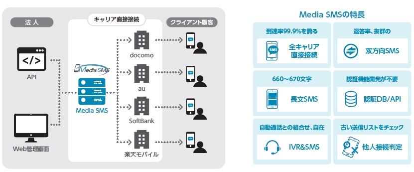 ファブリカコミュニケーションズ(4193)IPOSMSソリューショングループ