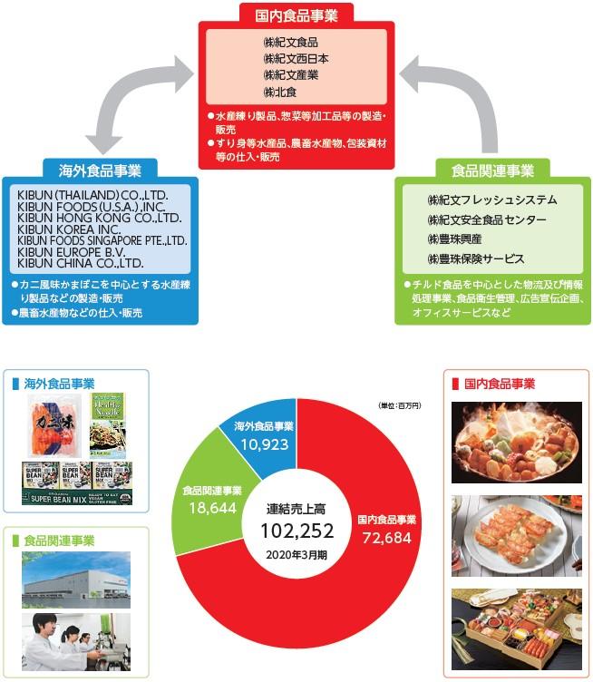 紀文食品(2933)IPO事業内容