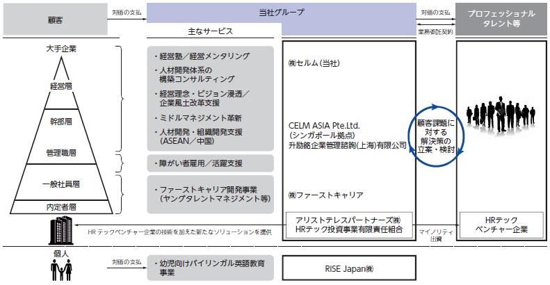 セルム(7367)IPO事業系統図