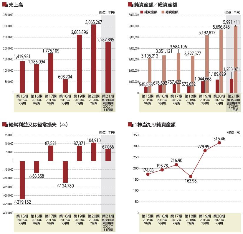 オキサイド(6521)IPO売上高及び経常損益