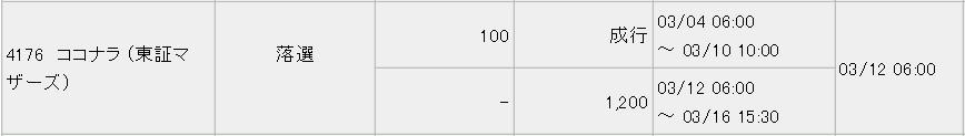 ココナラ(4176)IPO落選みずほ