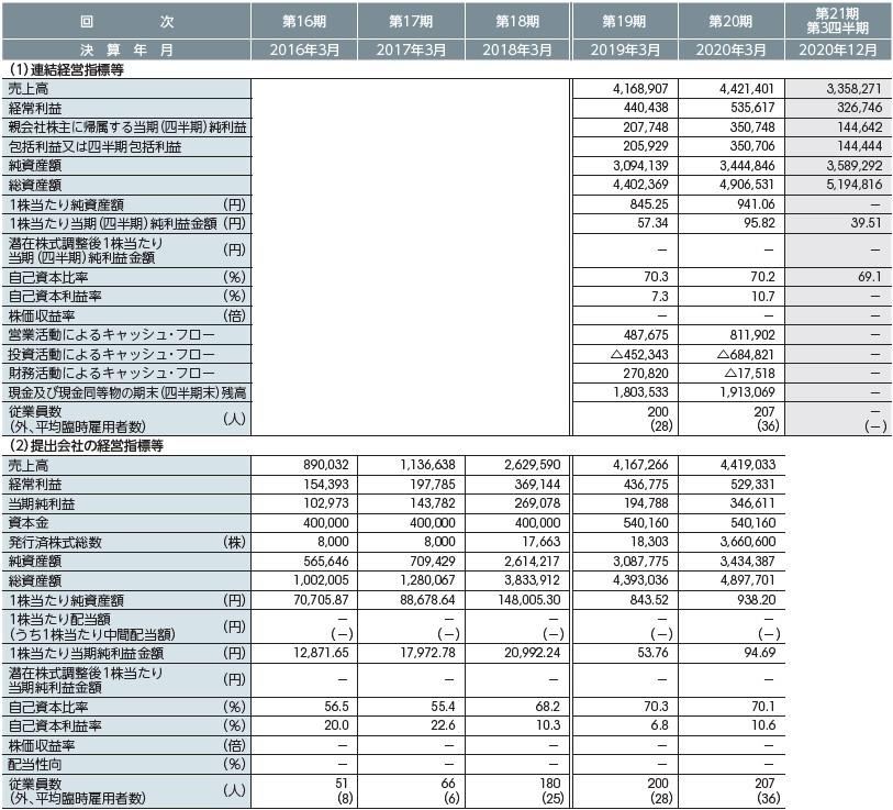 サイバートラスト(4498)IPO経営指標2