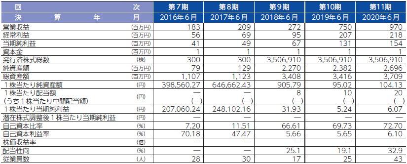 テスホールディングス(5074)IPO経営指標