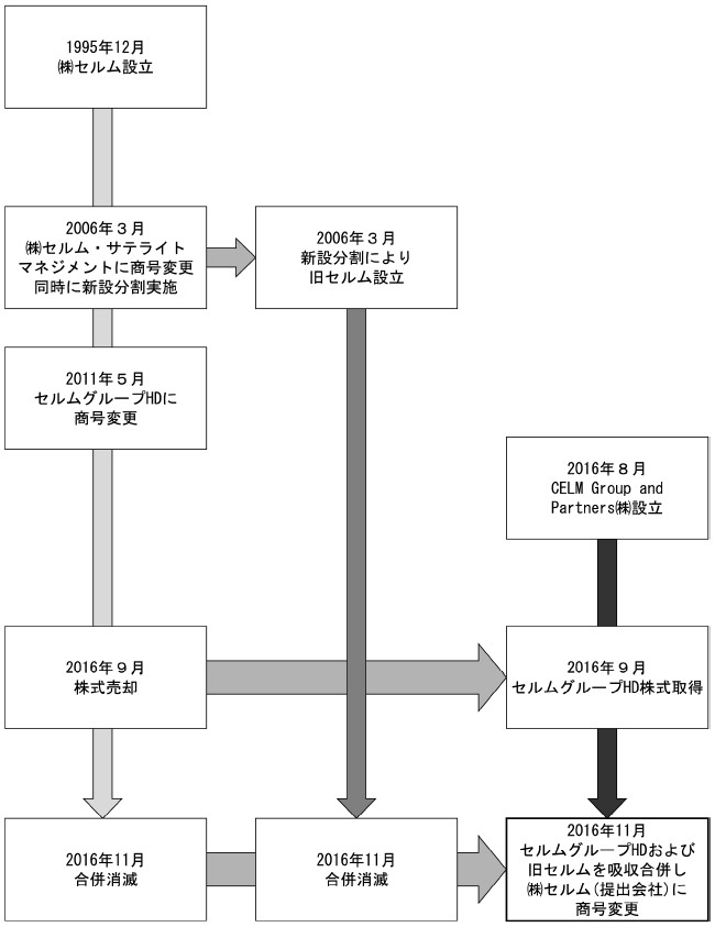 セルム(7367)IPO沿革図
