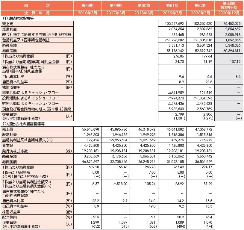紀文食品(2933)IPO経営指標