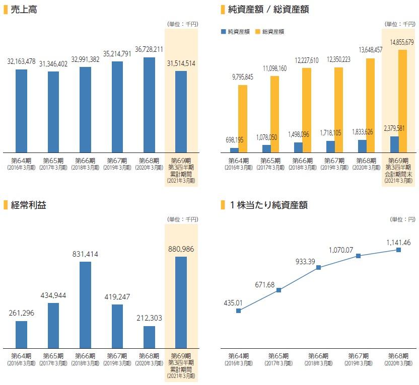 アイスコ(7698)IPO売上高及び経常利益