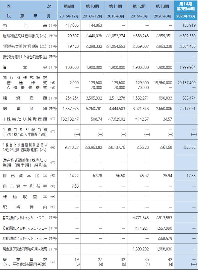 ステラファーマ(4888)IPO経営指標