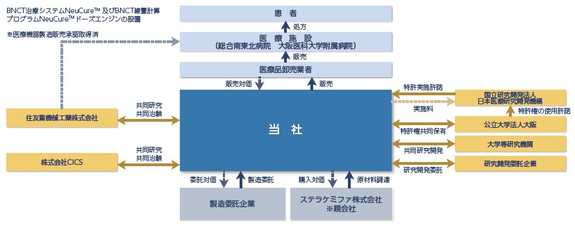 ステラファーマ(4888)IPO事業系統図