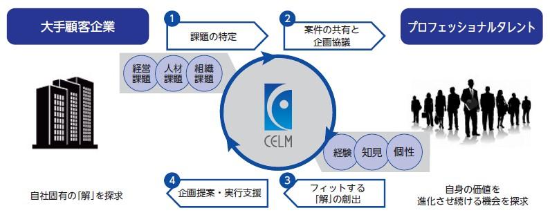 セルム(7367)IPOビジネスモデル