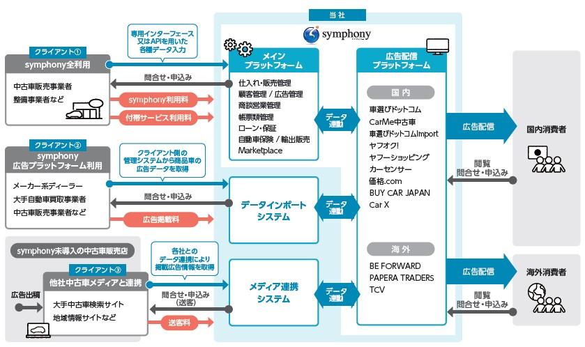 ファブリカコミュニケーションズ(4193)IPOU-CARソリューショングループ