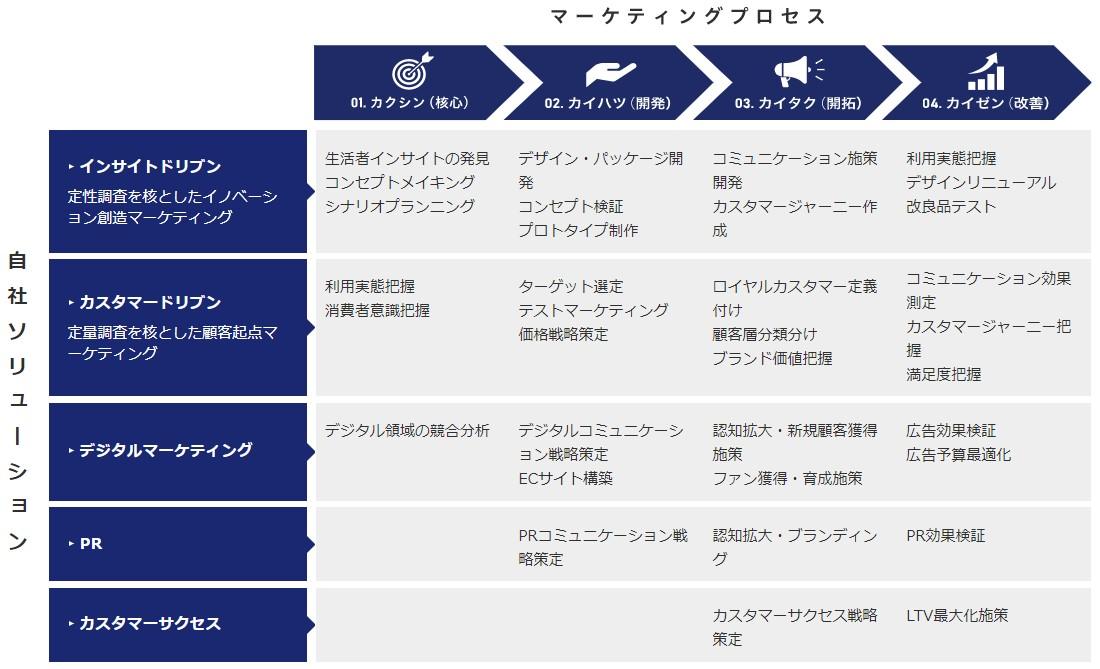 ネオマーケティング(4196)IPOマーケティングフレームワーク4K