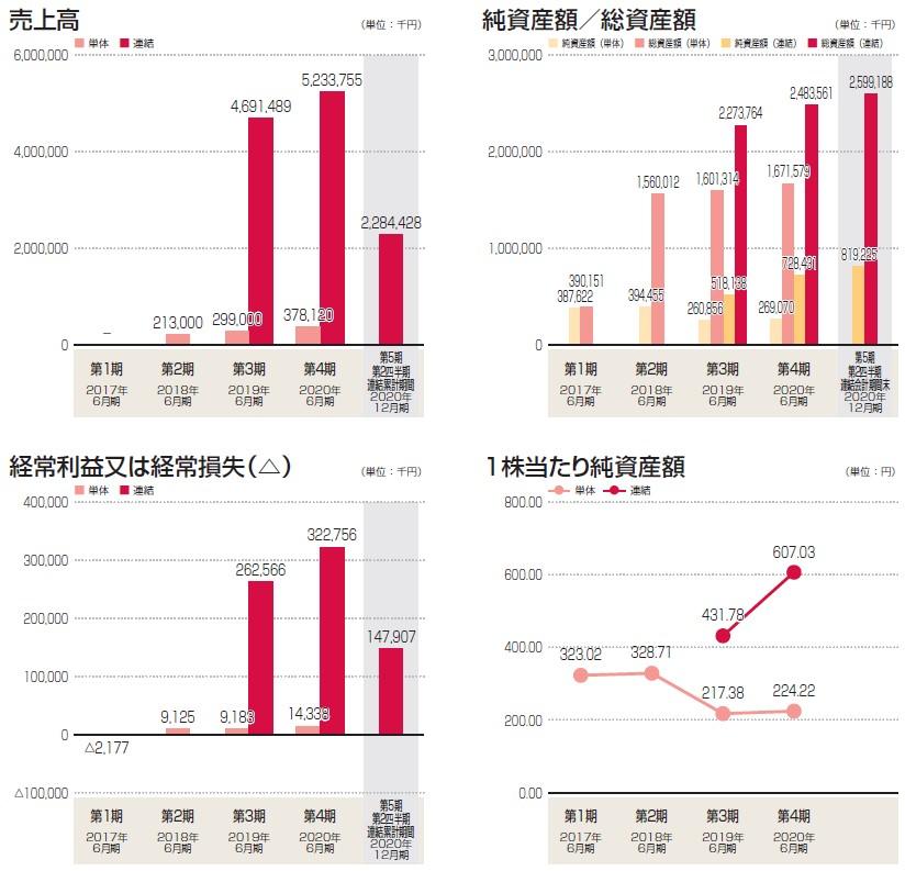 メイホーホールディングス(7369)IPO売上高及び経常損益