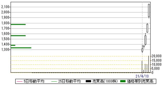 紀文食品(2933)IPO日足・売買高チャート2021.4.19