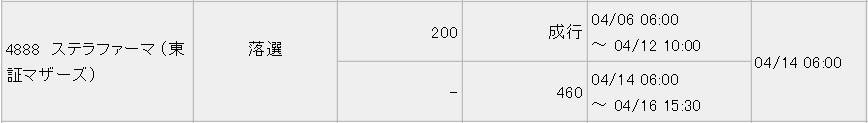 ステラファーマ(4888)IPO落選みずほ証券