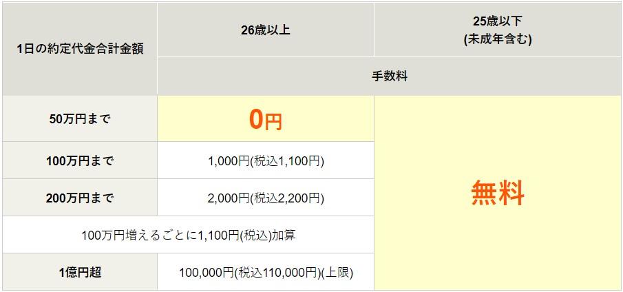 松井証券25歳以下手数料無料