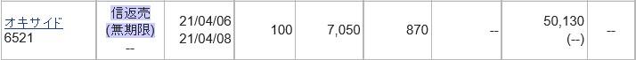 オキサイド(6521)IPOセカンダリ2021.4.6