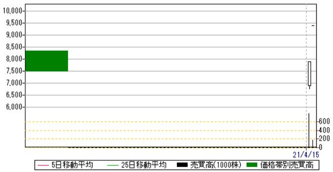 サイバートラスト(4498)IPO日足・売買高チャート2021.4.19