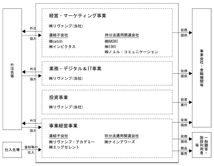 リヴァンプ(4070)IPO事業系統図