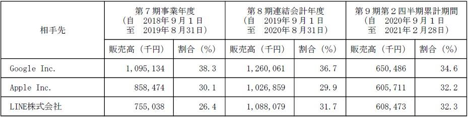 ワンダープラネット(4199)IPO販売実績